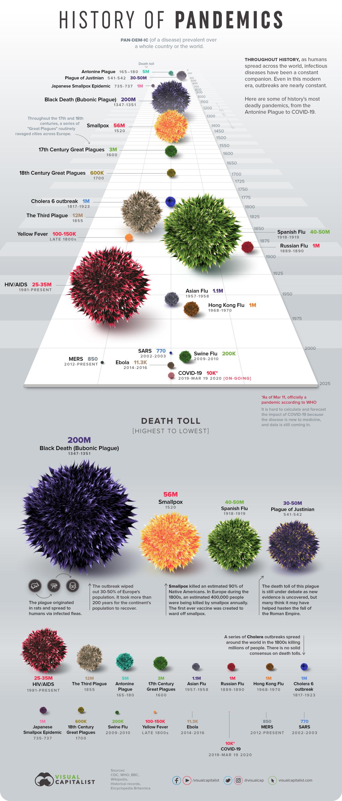 deadliestpandemics-infographic-12